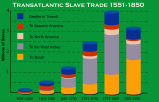 Growth of slave trade C15-19;